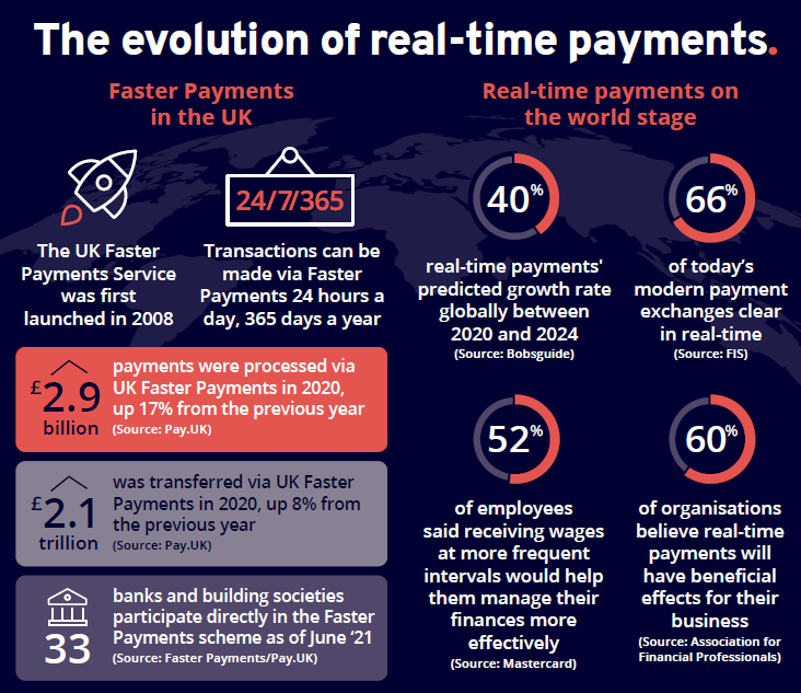 Evolution-of-Real-Time-Payments-1